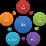 5S Checklist